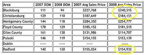 2008 Avg Prices-1