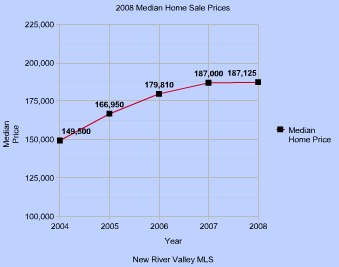 2008 Median Home Price-1