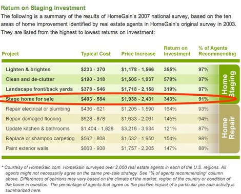 Staging_statistics